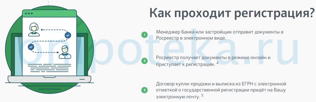 Плюсы и минусы электронной регистрации сделки в Сбербанке