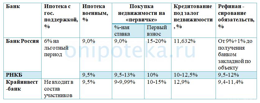Условия ипотеки в Крыму