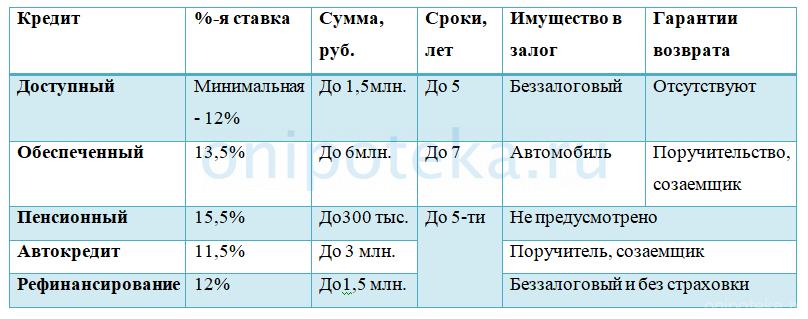 актуальные кредитные программы Генбанка, основные условия и виды обеспечения