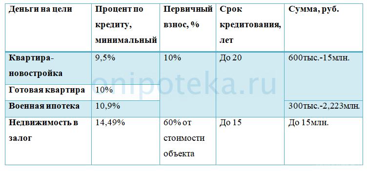 Крым: кредитование в РНКБ