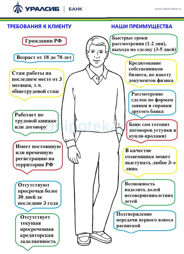 Требования к клиенту и преимущества ипотеки Уралсиб банка
