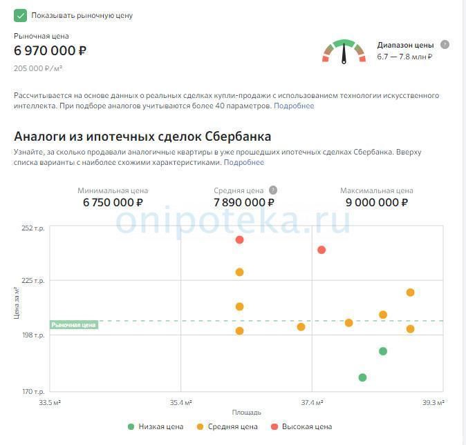 Пример отчета по анализу цен на ДомКлик перед оформлением ипотеки