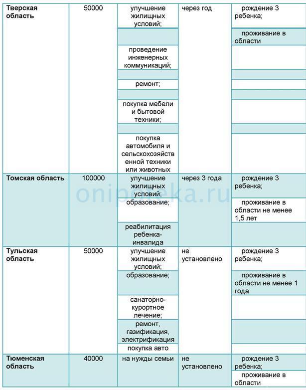 ТАБЛИЦА Условия и размер регионального материнского капитала по субъектам РФ