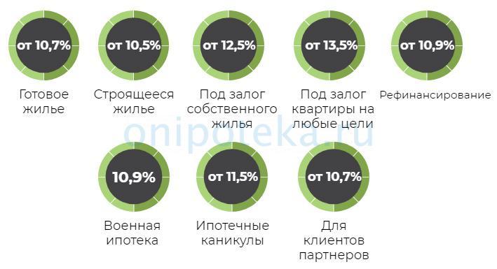 Программы ипотеки в Уралсиб Банке