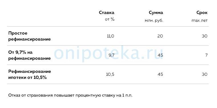 Таблица условий рефинансирования ипотеки в Газпромбанке