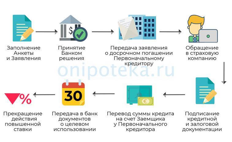 Этапы рефинансирования ипотеки в ЮниКредит Банке