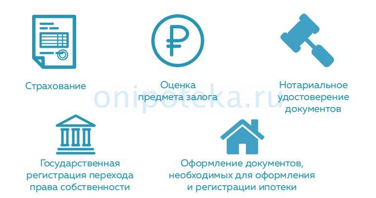 Расходы при рефинансировании военной ипотеки в Промсвязьбанке