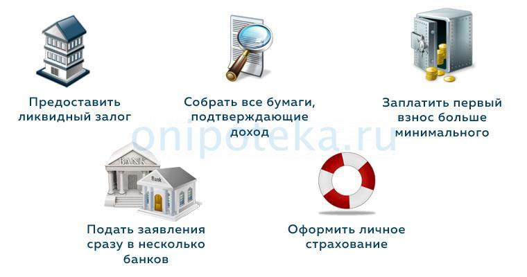 Кредит без официального трудоустройства список