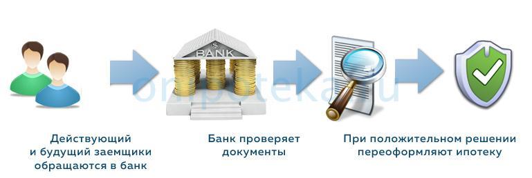 Процедура переоформления ипотеки на другого человека