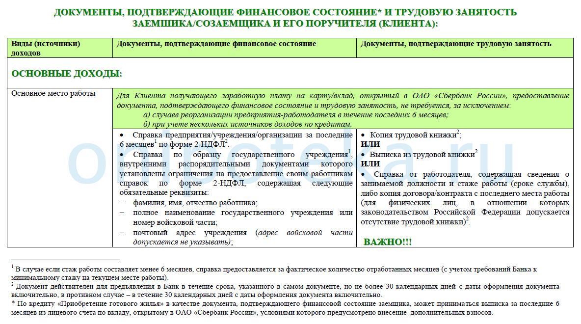 Документы о доходах и трудоустройстве для подачи заявки в Сбербанк на ипотеку онлайн молодой семье