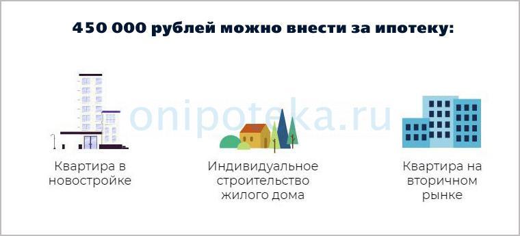 Объекты недвижимости, на которые распространяется субсидия 450 000 рублей по ипотеке