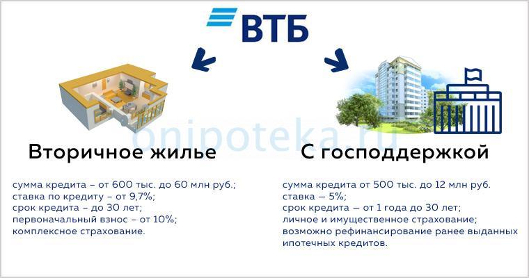 Условия самой выгодной ипотеки банка ВТБ