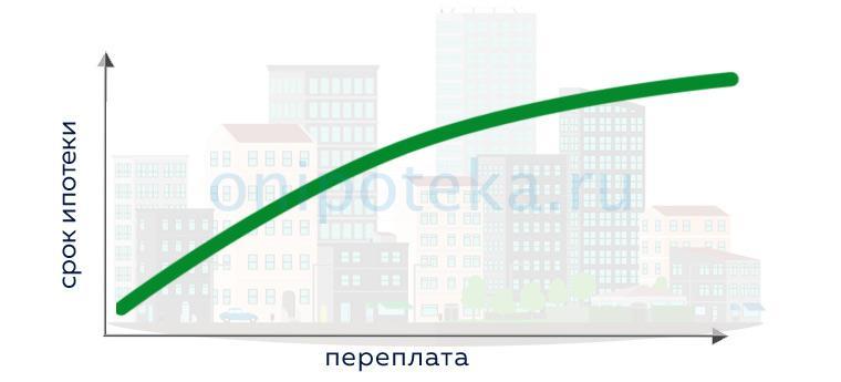 Как зависит размер переплаты по ипотеке от срока займа