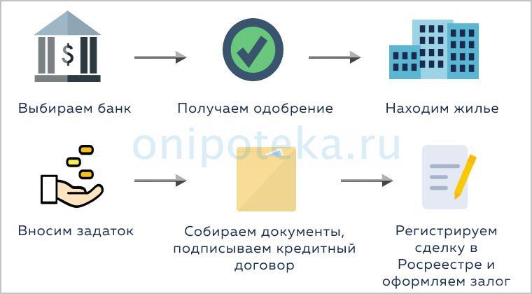 Схема действий при оформлении ипотеки без риэлтора