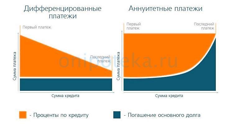 Отличие дифференцированных платежей от аннуитетных