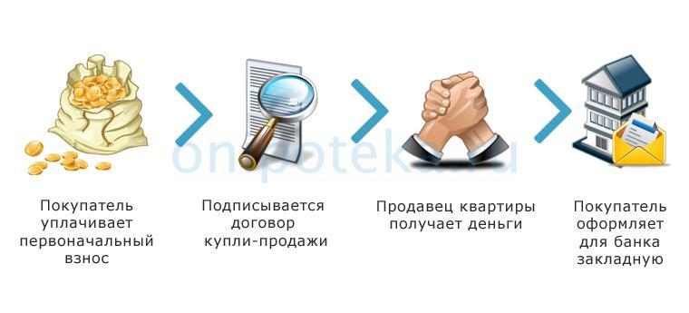 Этапы процедуры оплаты и передачи залога при ипотеке