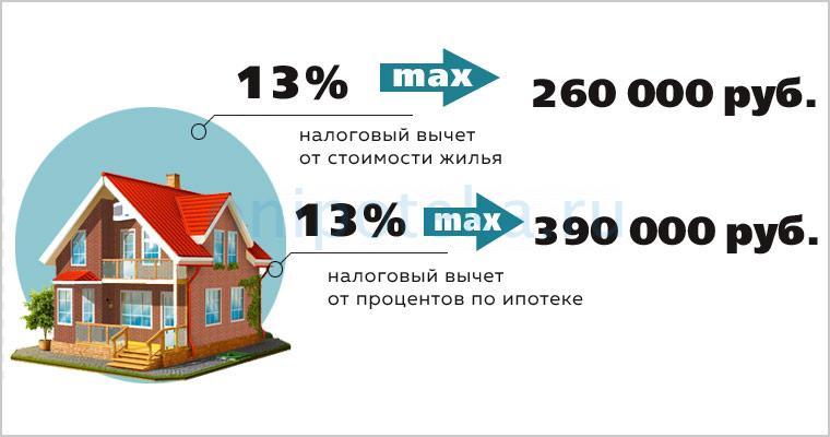 Налоговые вычеты с покупки дома и с процентов по ипотеке