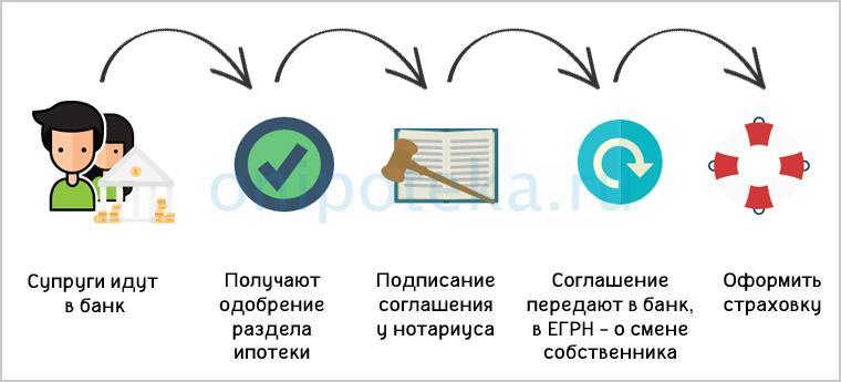 Пошаговая инструкция раздела ипотеки