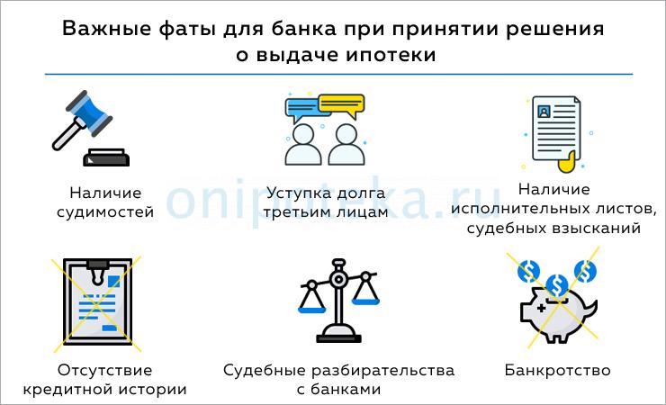 Что проверяет банк при рассмотрении заявки на ипотеку