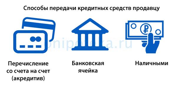 Как проходит перечисление кредитных средств продавцу на сделке в банке по ипотеке