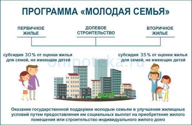 Программа государственной поддержки молодых семей для выплаты ипотеки