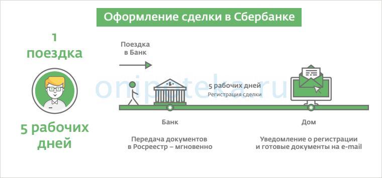 Как происходит оформление электронной закладной при ипотеке в Сбербанке
