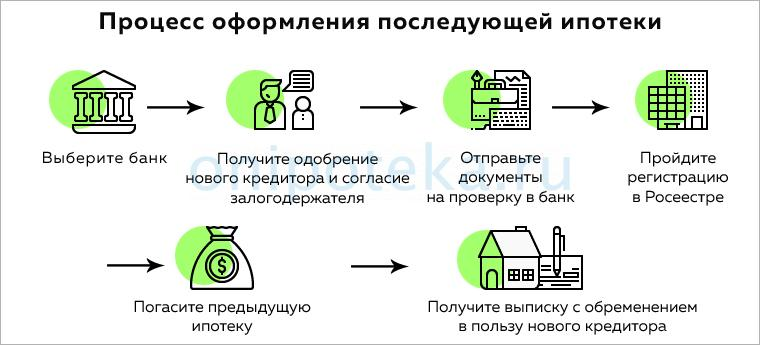 Процесс оформления последующей ипотеки
