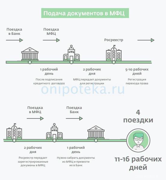 Оформление права собственности на ипотечную квартиру через МФЦ