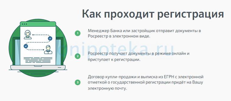 Электронная регистрация права собственности на ипотечную квартиру в Сбербанке