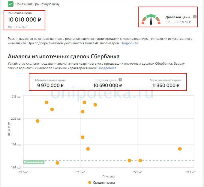 Пример отчета об оценке недвижимости в Сбербанке на сайте Дом Клик для оформления ипотеки