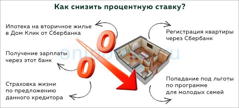 Как снизить процент по ипотеке Сбербанка на вторичное жилье