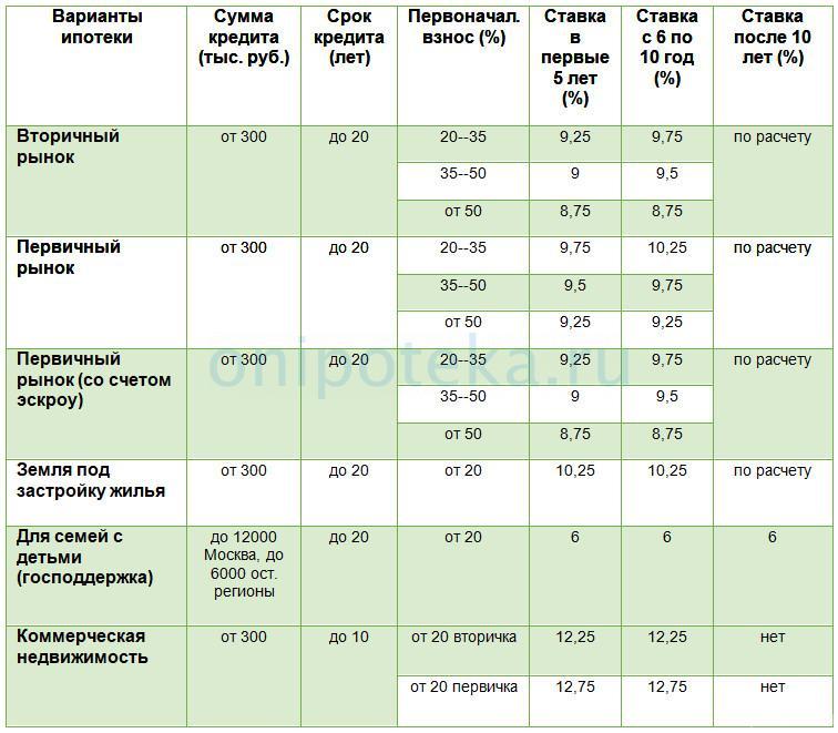 Условия ипотеки в банке Центр Инвест
