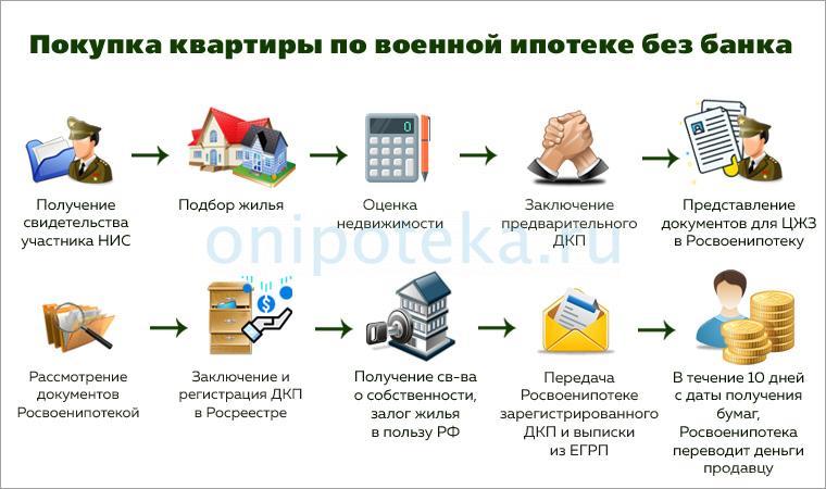 Порядок оформления военной ипотеки без банка