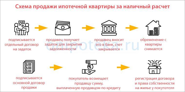 Схема продажи квартиры в ипотеке за наличный расчет