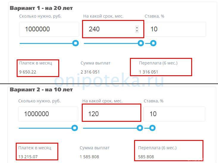 Примеры расчета переплаты по ипотеке на онлайн калькуляторе