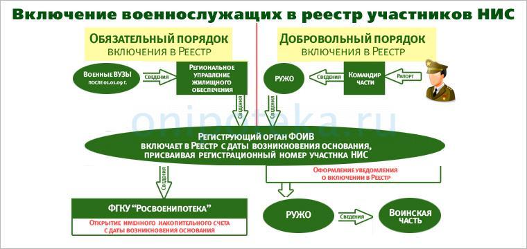 Порядок включения военнослужащих в реестр участников НИС для оформления военной ипотеки