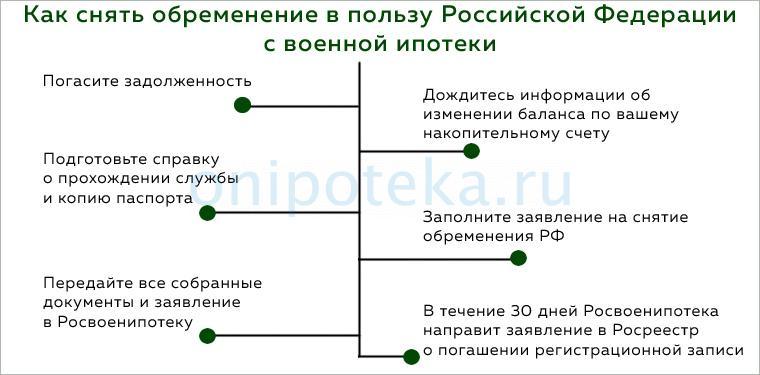 Как снять обременение в пользу Российской Федерации с военной ипотеки