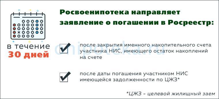 Порядок погашения регистрационной записи об ипотеке в пользу Российской Федерации