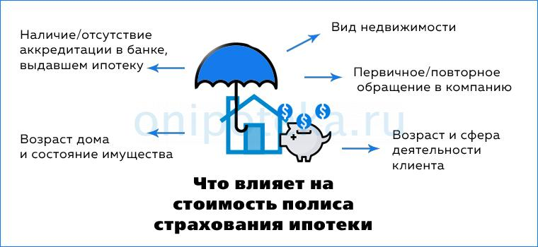 От чего зависит цена страховки имущества по ипотеке