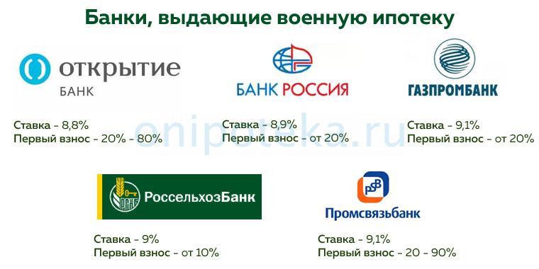 Условия банков, где дают военную ипотеку