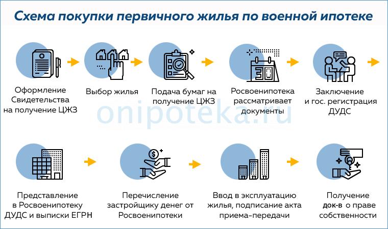 Схема покупки новостройки по военной ипотеке
