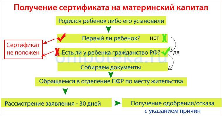 Условия и порядок получения сертификата на материнский капитал для оплаты ипотеки