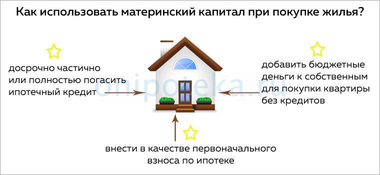 Как использовать материнский капитал при покупке жилья в том числе при ипотеке