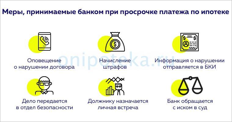 Меры, принимаемые банком при просрочке платежа по ипотеке