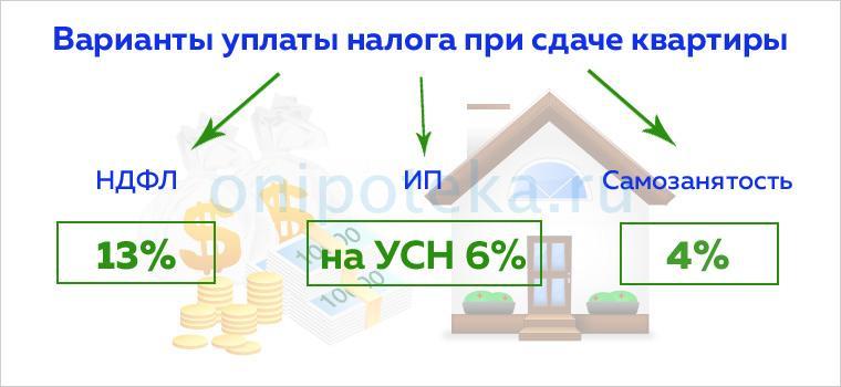 Варианты уплаты налога на прибыль при сдаче квартиры в аренду
