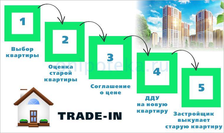 Этапы сделки по обмену квартиры по программе трейд ин в том числе в ипотеку