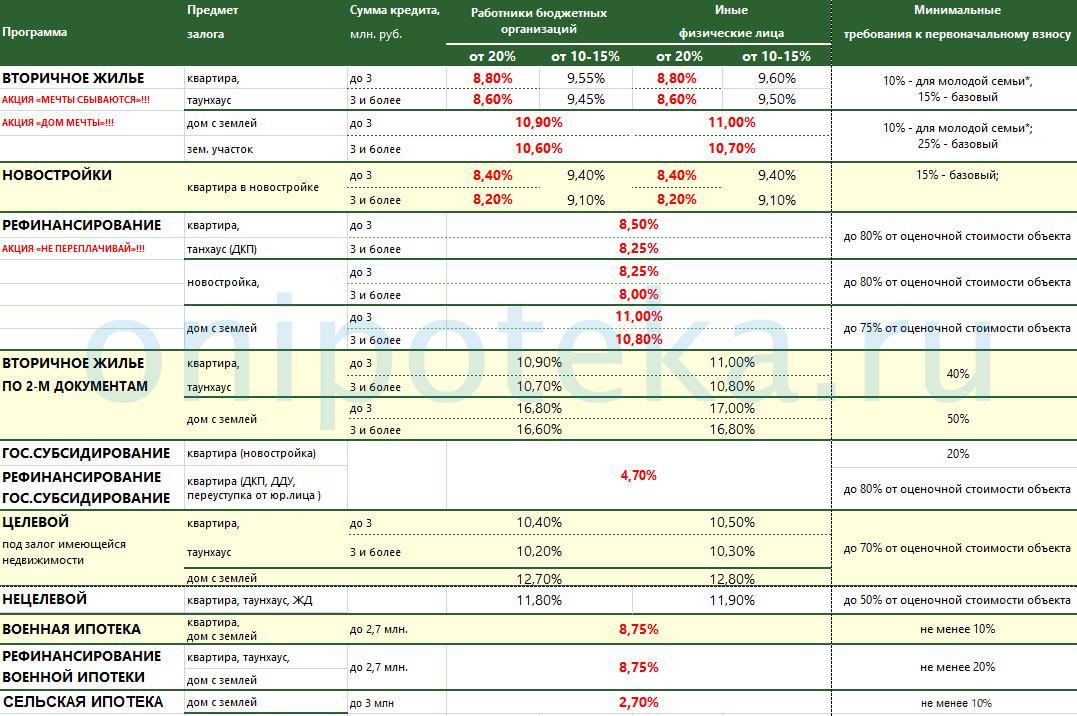 процентные ставки по ипотеке Россельхозбанка на январь 2020