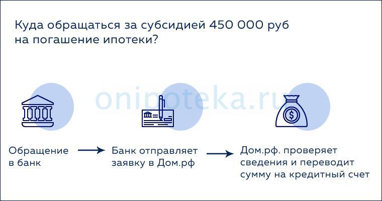 Куда обращаться, чтобы получить 450 тысяч на ипотеку от государства