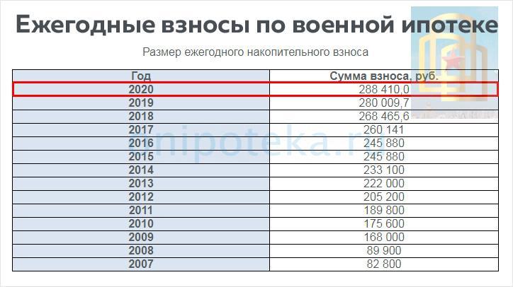 Размер накопительного взноса военной ипотеки в 2020 году