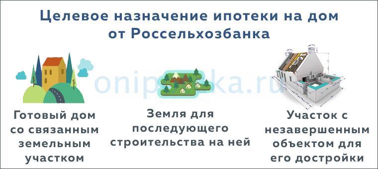 Цели ипотеки на дом с земельным участком в Россельхозбанке